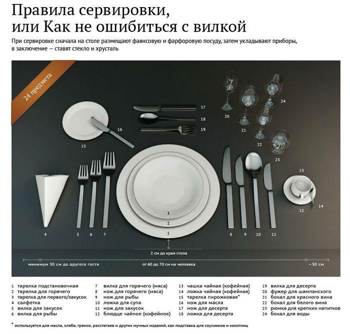 Схема сервировки всех столовых приборов