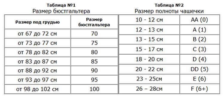 Таблица размеров бюстгальтера