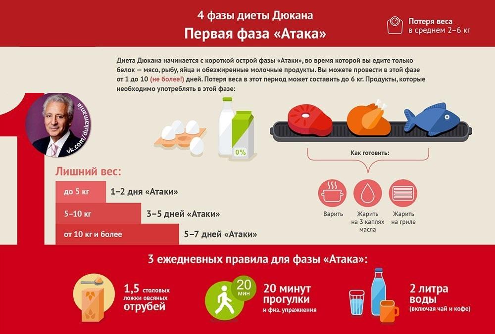 Период диеты Атака