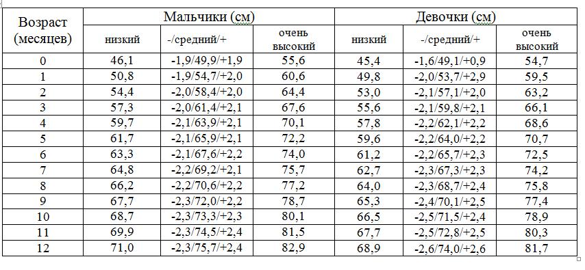 Таблица роста для детей