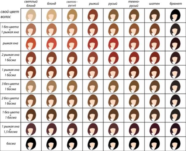 Таблица цветов при окраске хной