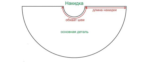 Пошагово: выкройка накидки