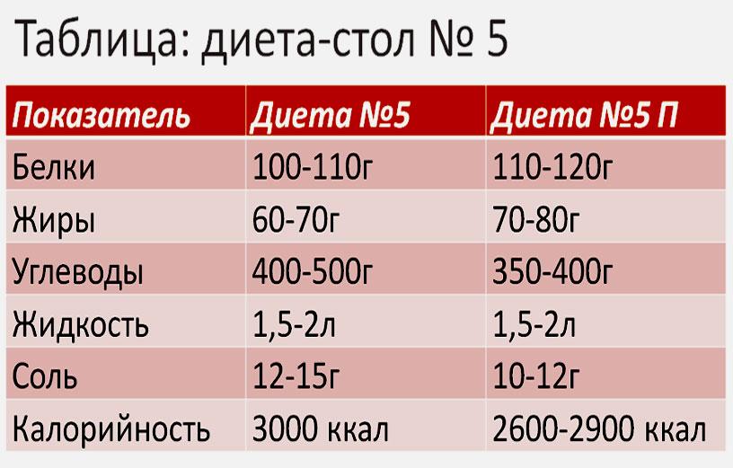 Белки, жиры, углеводы и калорийность при диете номер 5