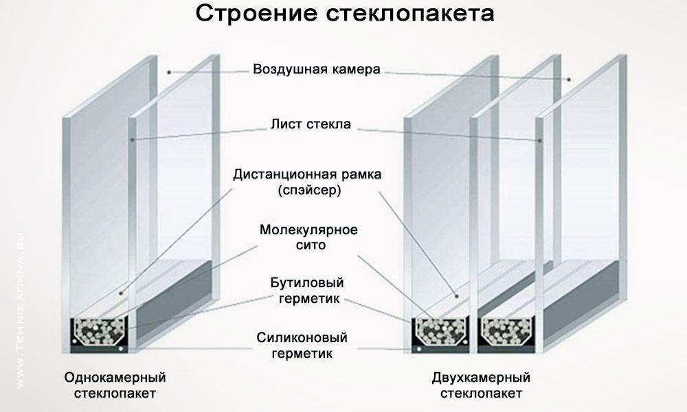 Строение степлопакета