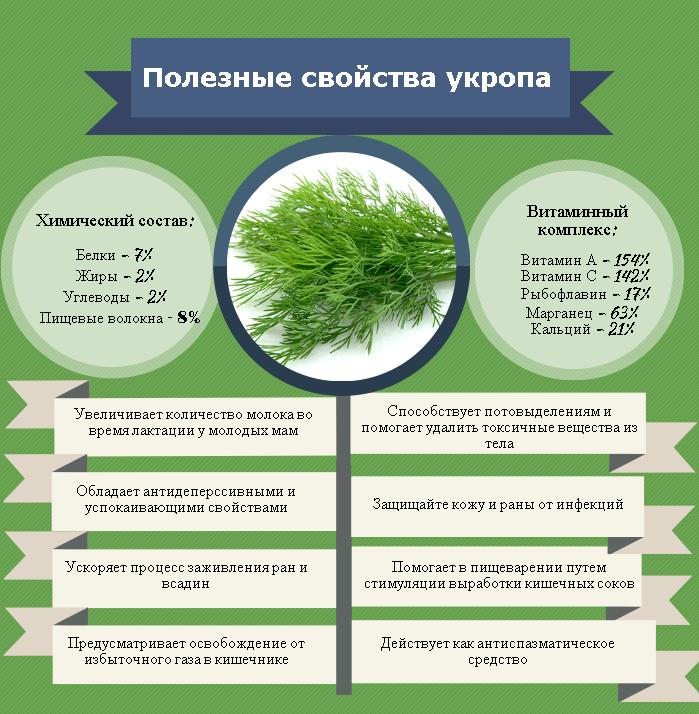 свойства растения на картинке