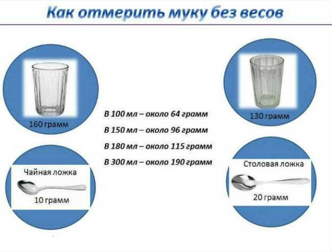 350 Гр муки это сколько стаканов таблица