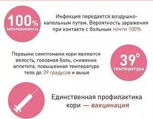 факты о кори