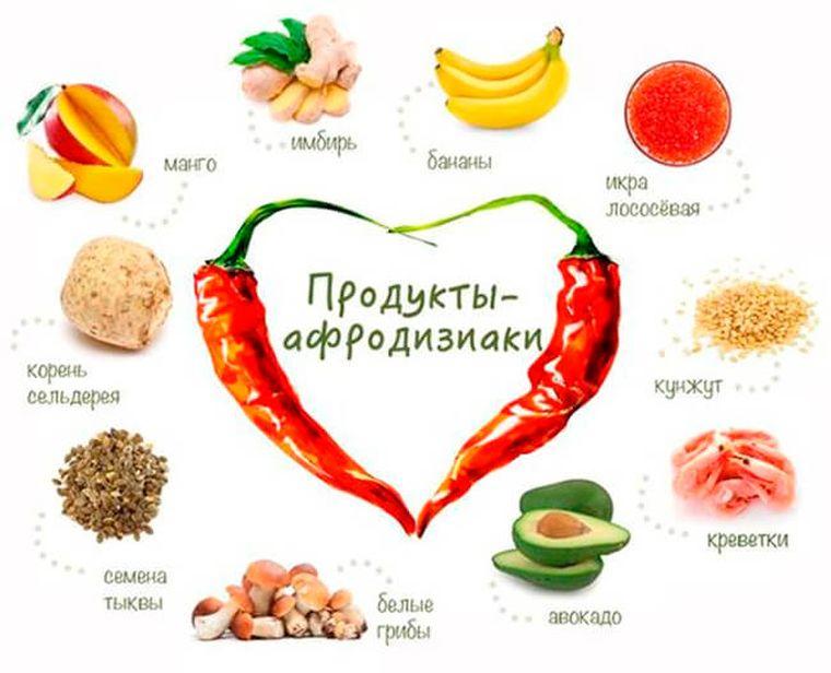 Что нужно кушать для потенции