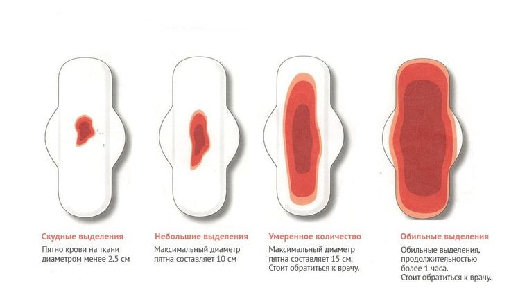 объем крови при менструациях