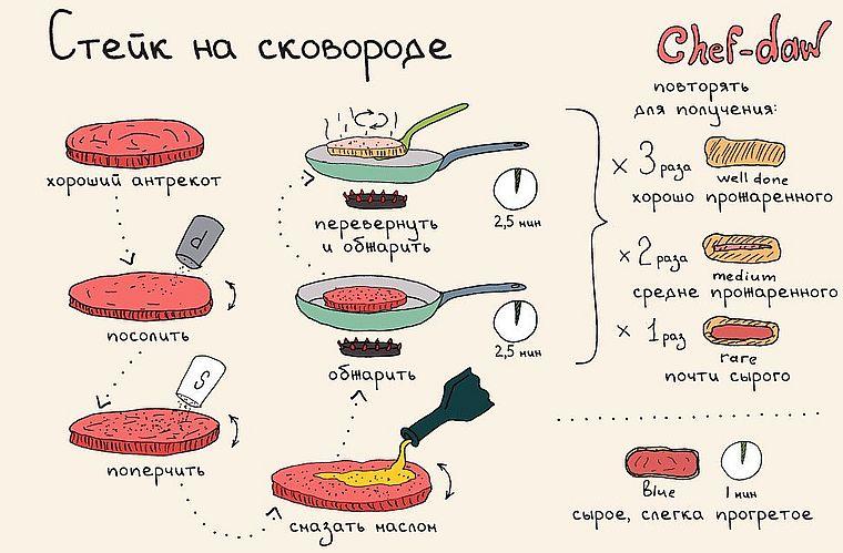 стейк на сковороде