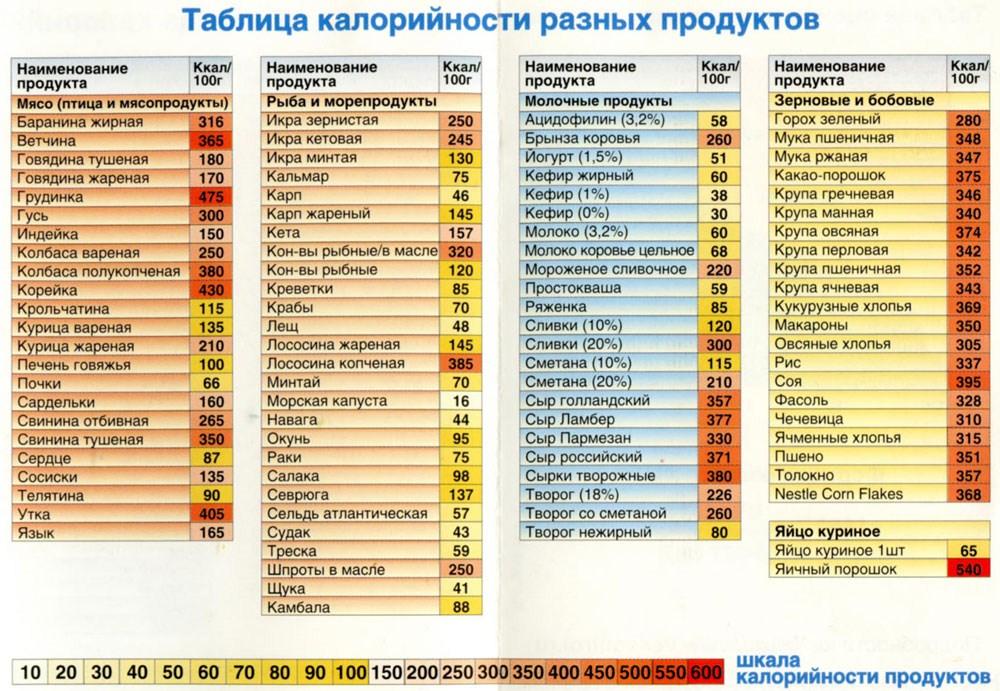 Таблица каллорийности