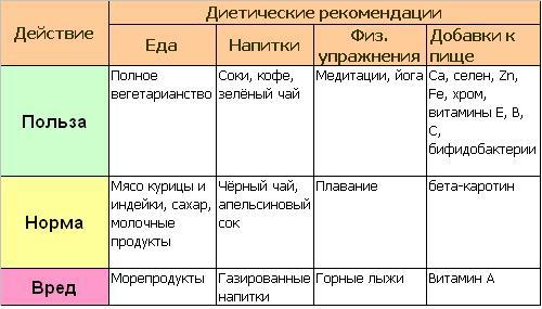 Рекомендации по группе крови