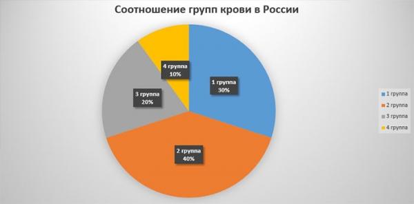 Группы крови в России
